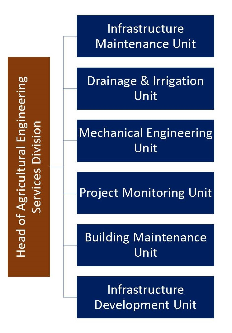 Agricultural Engineering Services Division_Page_1.jpg